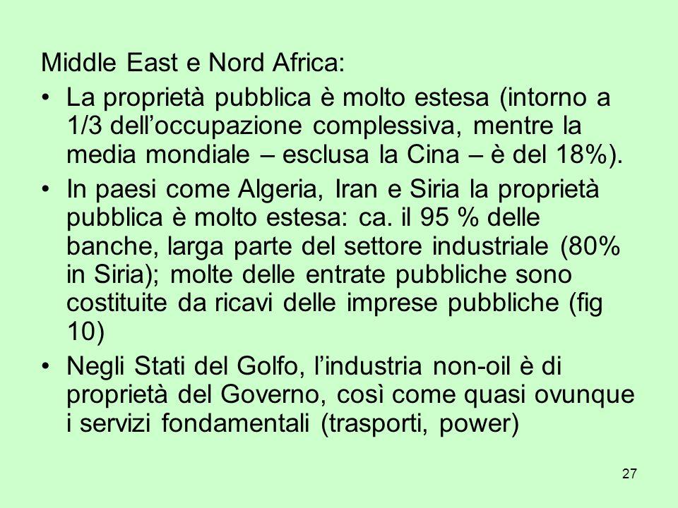 27 Middle East e Nord Africa: La proprietà pubblica è molto estesa (intorno a 1/3 delloccupazione complessiva, mentre la media mondiale – esclusa la C