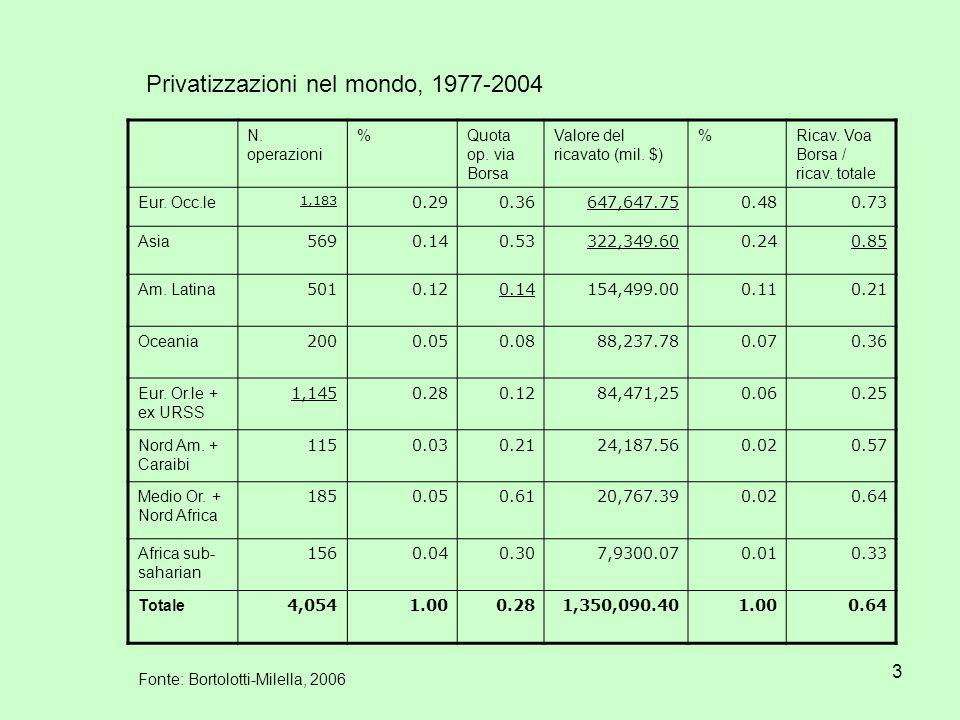 3 N. operazioni %Quota op. via Borsa Valore del ricavato (mil. $) %Ricav. Voa Borsa / ricav. totale Eur. Occ.le 1,183 0.290.36647,647.750.480.73 Asia