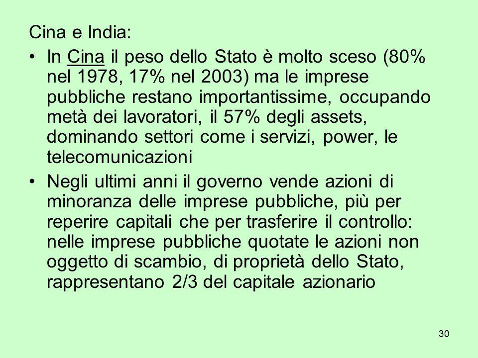 30 Cina e India: In Cina il peso dello Stato è molto sceso (80% nel 1978, 17% nel 2003) ma le imprese pubbliche restano importantissime, occupando met