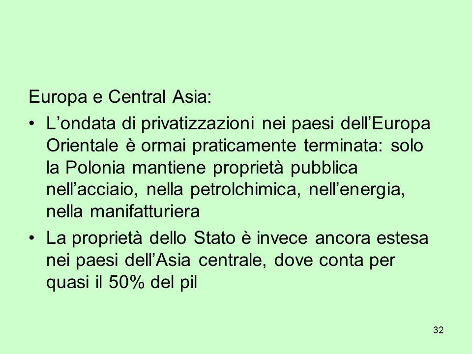 32 Europa e Central Asia: Londata di privatizzazioni nei paesi dellEuropa Orientale è ormai praticamente terminata: solo la Polonia mantiene proprietà