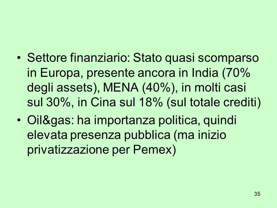 35 Settore finanziario: Stato quasi scomparso in Europa, presente ancora in India (70% degli assets), MENA (40%), in molti casi sul 30%, in Cina sul 1