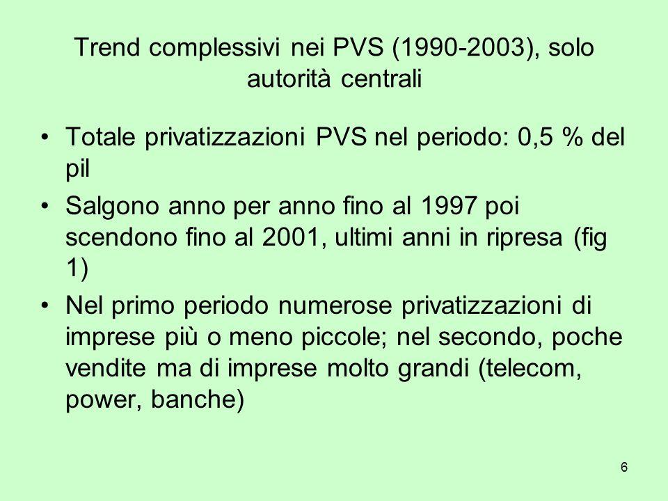 6 Trend complessivi nei PVS (1990-2003), solo autorità centrali Totale privatizzazioni PVS nel periodo: 0,5 % del pil Salgono anno per anno fino al 19