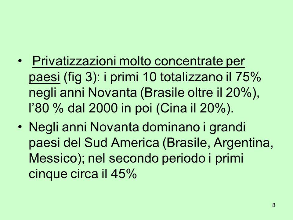 8 Privatizzazioni molto concentrate per paesi (fig 3): i primi 10 totalizzano il 75% negli anni Novanta (Brasile oltre il 20%), l80 % dal 2000 in poi