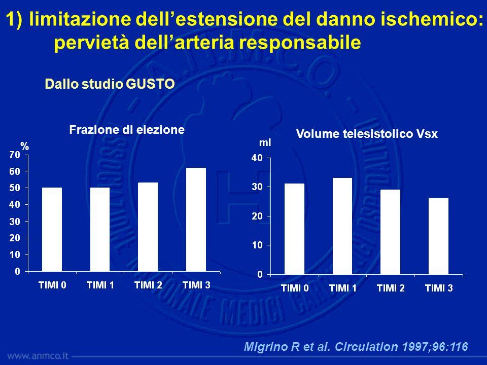 1) limitazione dellestensione del danno ischemico: pervietà dellarteria responsabile Frazione di eiezione Volume telesistolico Vsx Migrino R et al. Ci