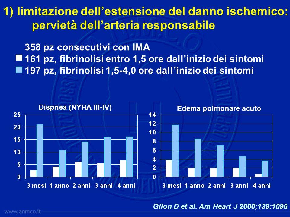 Gilon D et al. Am Heart J 2000;139:1096 Dispnea (NYHA III-IV) Edema polmonare acuto 358 pz consecutivi con IMA 161 pz, fibrinolisi entro 1,5 ore dalli