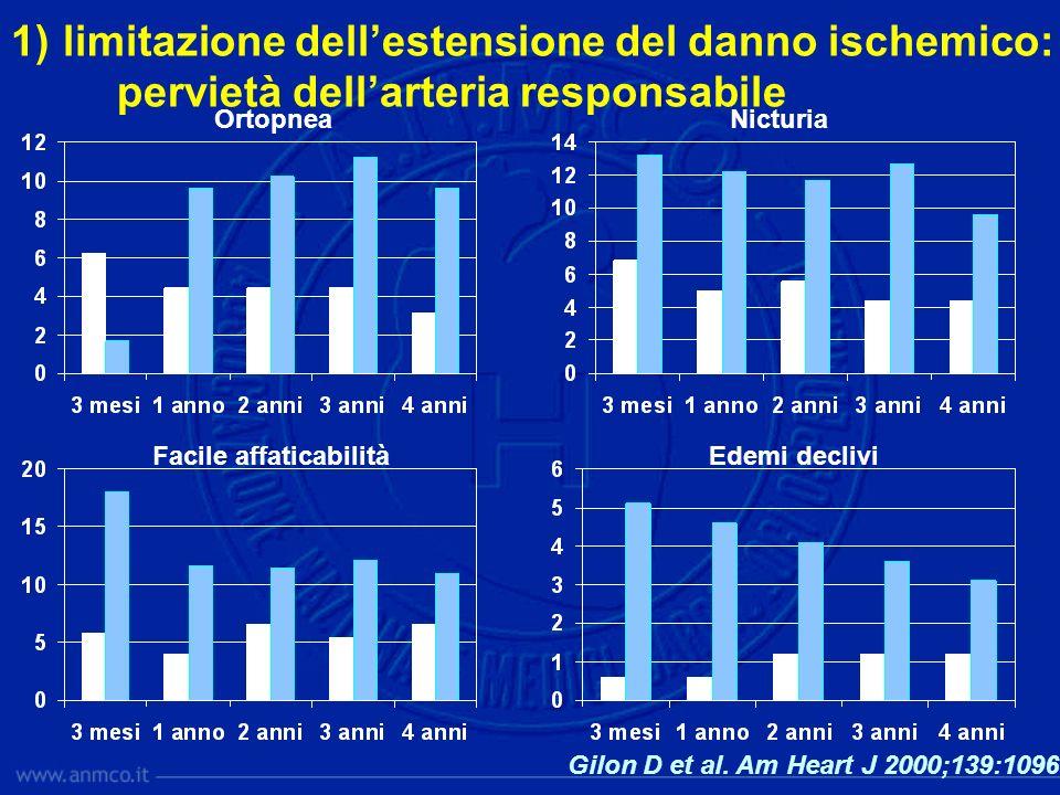 Gilon D et al. Am Heart J 2000;139:1096 OrtopneaNicturia Facile affaticabilitàEdemi declivi 1) limitazione dellestensione del danno ischemico: perviet