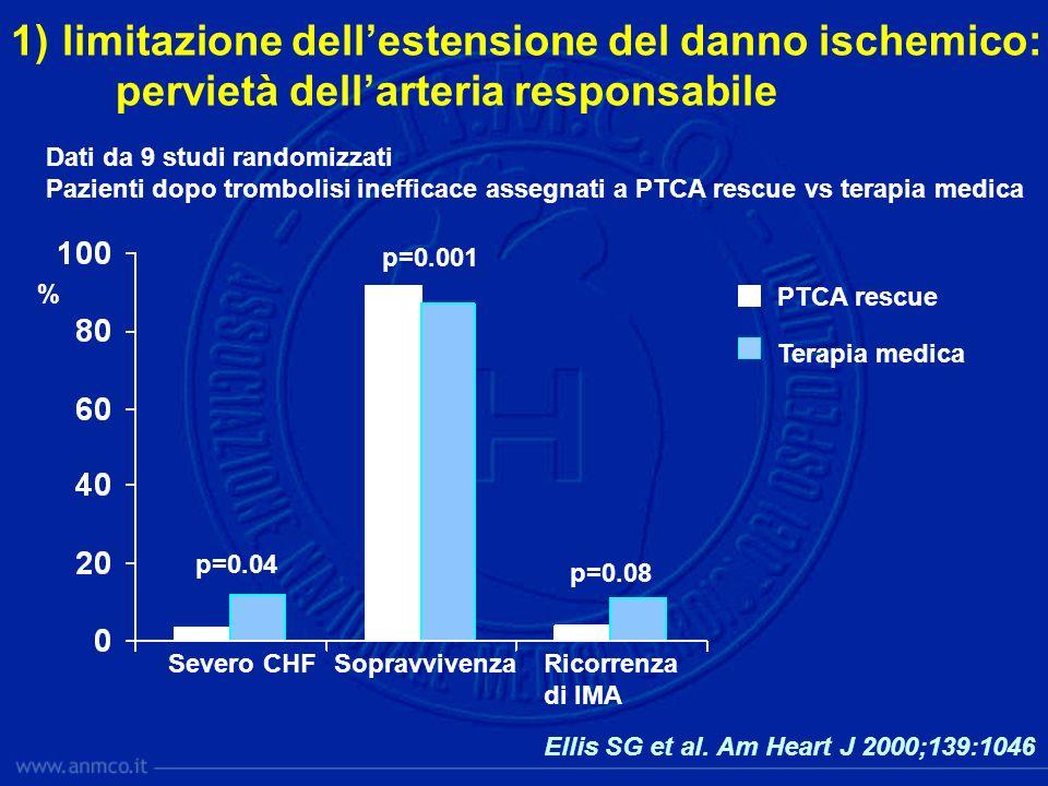 Dati da 9 studi randomizzati Pazienti dopo trombolisi inefficace assegnati a PTCA rescue vs terapia medica Severo CHFSopravvivenzaRicorrenza di IMA p=