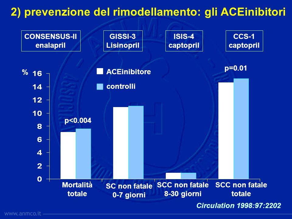 Circulation 1998:97:2202 2) prevenzione del rimodellamento: gli ACEinibitori CONSENSUS-II enalapril GISSI-3 Lisinopril ISIS-4 captopril CCS-1 captopri