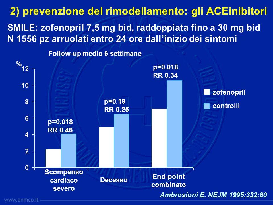 2) prevenzione del rimodellamento: gli ACEinibitori Follow-up medio 6 settimane SMILE: zofenopril 7,5 mg bid, raddoppiata fino a 30 mg bid N 1556 pz a