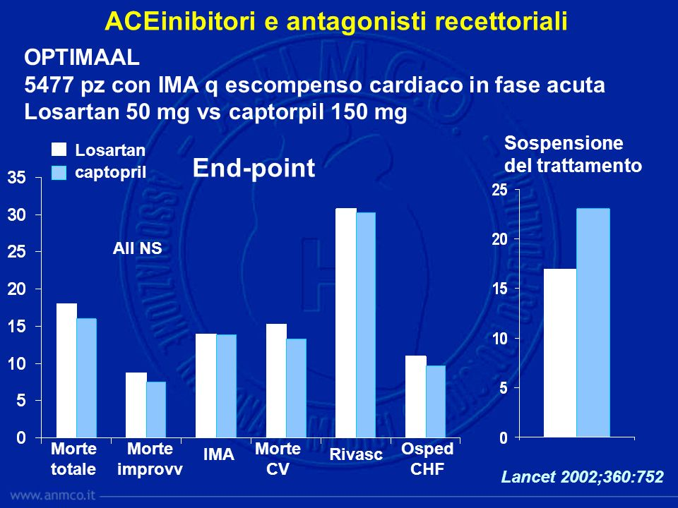 OPTIMAAL 5477 pz con IMA q escompenso cardiaco in fase acuta Losartan 50 mg vs captorpil 150 mg ACEinibitori e antagonisti recettoriali Morte totale M
