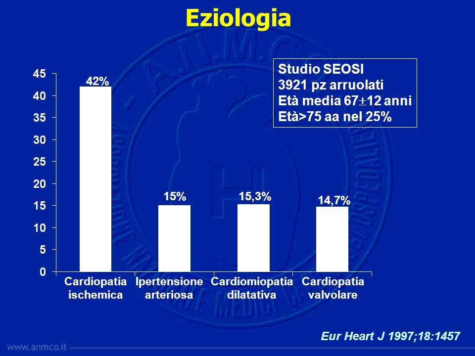 Cardiopatia ischemica Ipertensione arteriosa Cardiomiopatia dilatativa Cardiopatia valvolare Eziologia Studio SEOSI 3921 pz arruolati Età media 67 12