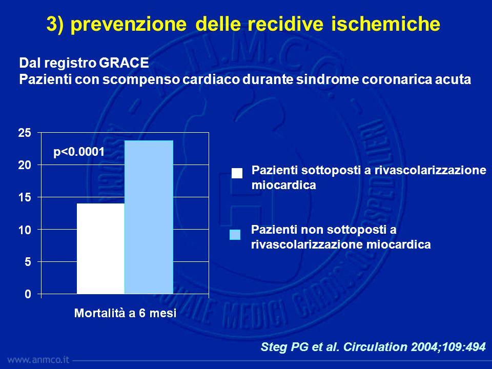 p<0.0001 Dal registro GRACE Pazienti con scompenso cardiaco durante sindrome coronarica acuta Pazienti sottoposti a rivascolarizzazione miocardica Paz