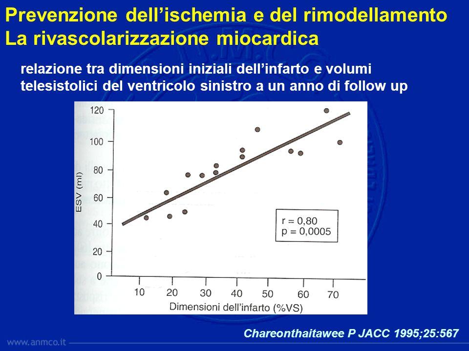 Chareonthaitawee P JACC 1995;25:567 relazione tra dimensioni iniziali dellinfarto e volumi telesistolici del ventricolo sinistro a un anno di follow u