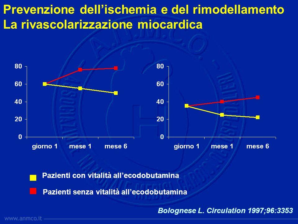 Pazienti con vitalità allecodobutamina Pazienti senza vitalità allecodobutamina Bolognese L. Circulation 1997;96:3353 Prevenzione dellischemia e del r
