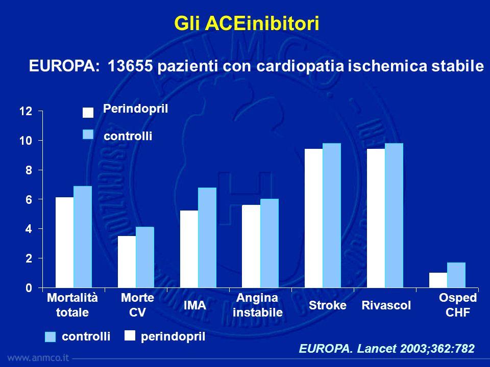 Gli ACEinibitori EUROPA. Lancet 2003;362:782 EUROPA: 13655 pazienti con cardiopatia ischemica stabile perindoprilcontrolli Morte CV Mortalità totale S