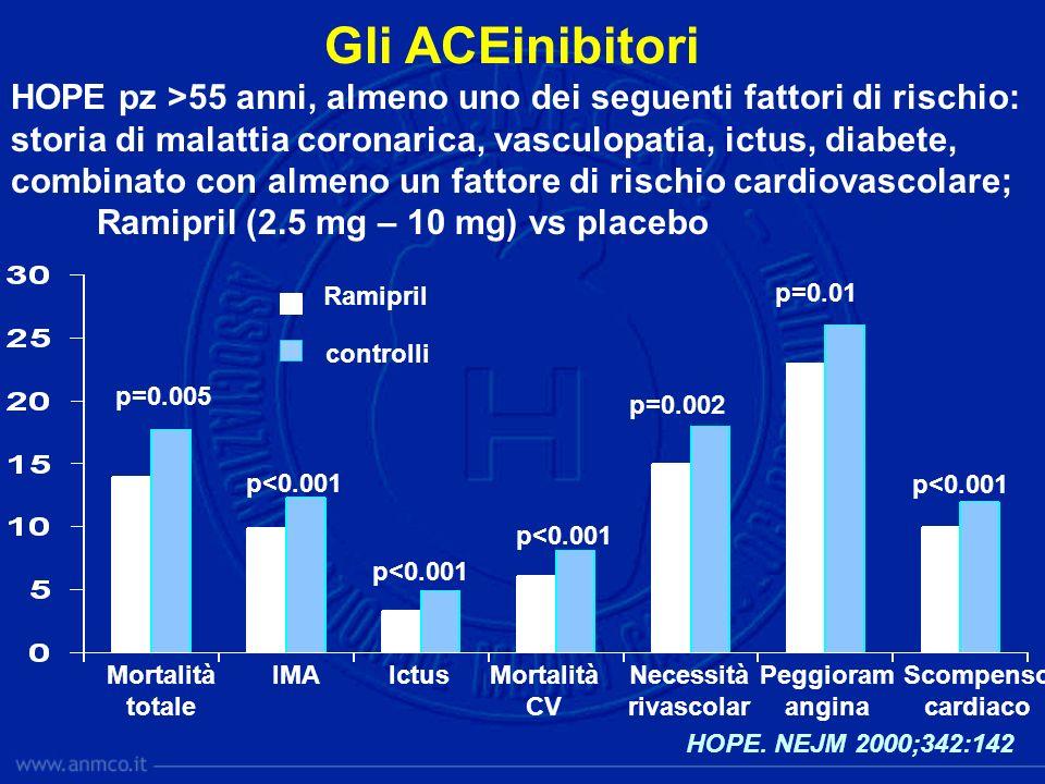 HOPE. NEJM 2000;342:142 HOPE pz >55 anni, almeno uno dei seguenti fattori di rischio: storia di malattia coronarica, vasculopatia, ictus, diabete, com