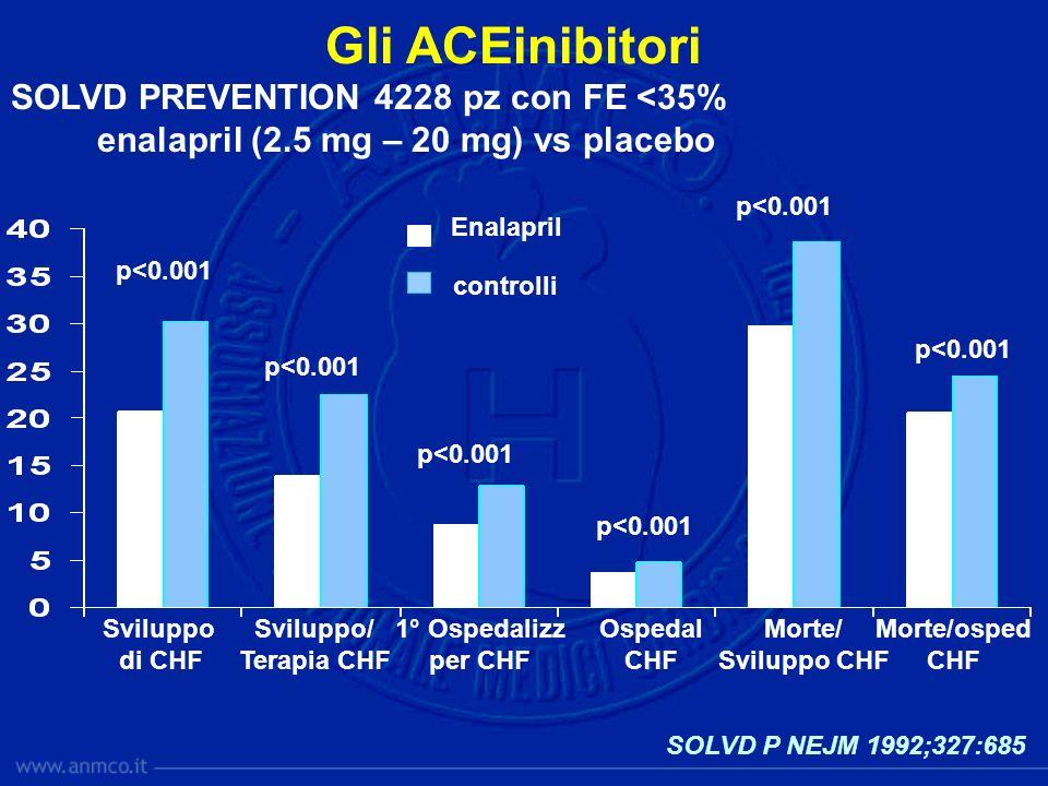 SOLVD P NEJM 1992;327:685 SOLVD PREVENTION 4228 pz con FE <35% enalapril (2.5 mg – 20 mg) vs placebo Sviluppo di CHF Sviluppo/ Terapia CHF Ospedal CHF