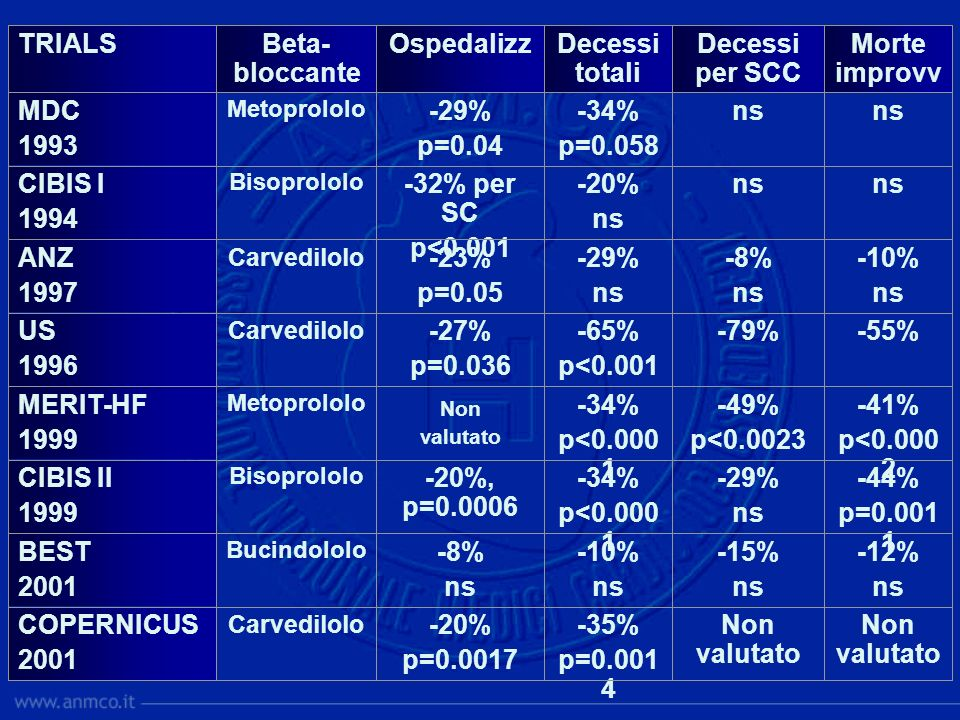 -41% p<0.000 2 -49% p<0.0023 -34% p<0.000 1 Non valutato Metoprololo MERIT-HF 1999 -35% p=0.001 4 -10% ns -34% p<0.000 1 -65% p<0.001 -29% ns -20% ns