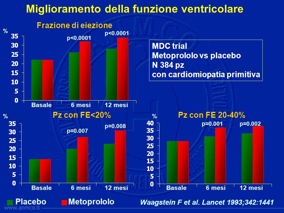 Miglioramento della funzione ventricolare PlaceboMetoprololo MDC trial Metoprololo vs placebo N 384 pz con cardiomiopatia primitiva p<0.0001 Basale6 m