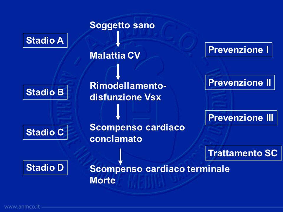 Senior R et al. Am Heart J 1999;137:646 prevenzione del rimodellamento: i betabloccanti