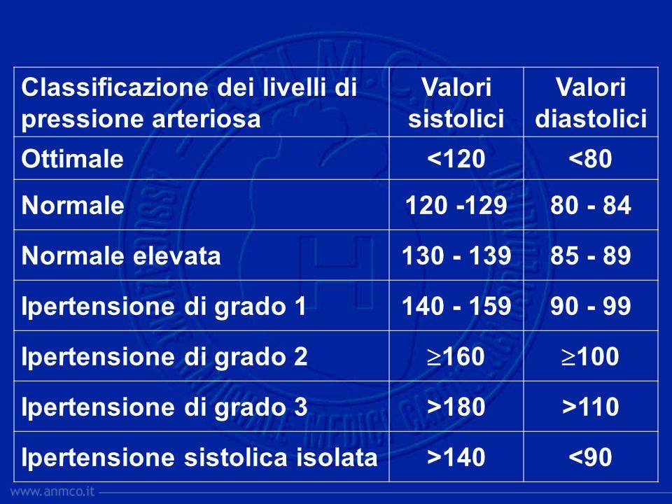 Classificazione dei livelli di pressione arteriosa Valori sistolici Valori diastolici Ottimale<120<80 Normale120 -12980 - 84 Normale elevata130 - 1398
