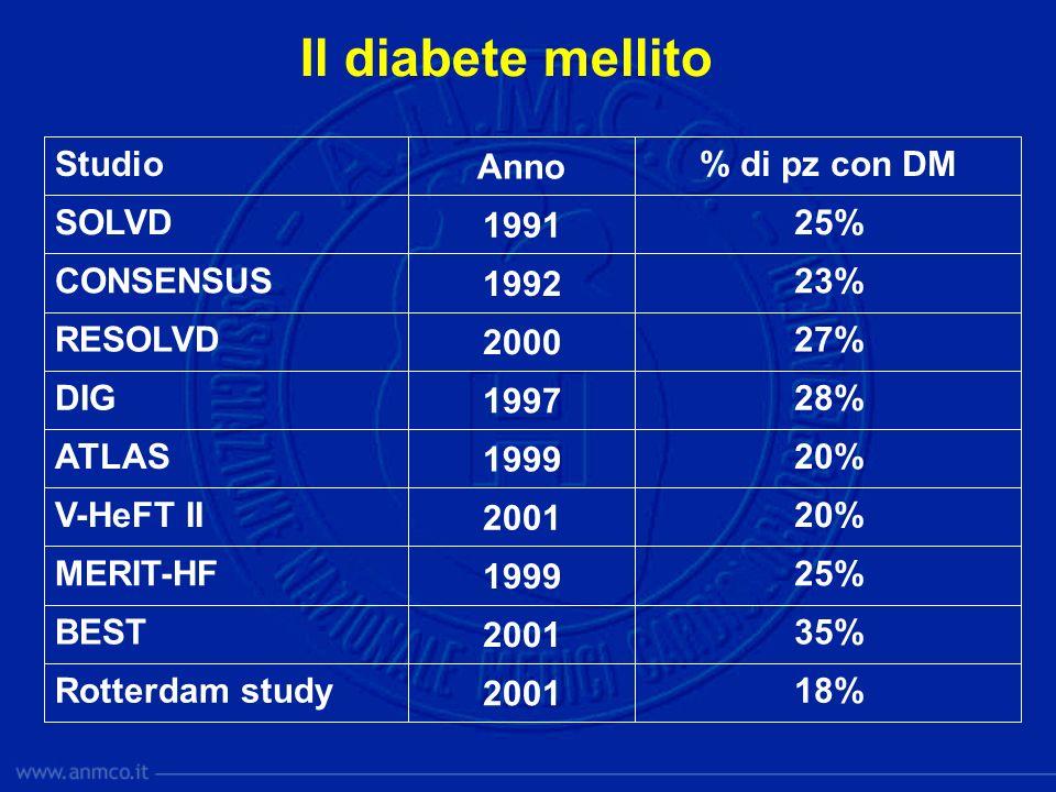 25% 1991 SOLVD 2001 1999 2001 1999 1997 2000 1992 Anno 18%Rotterdam study 35%BEST 25%MERIT-HF 20%V-HeFT II 20%ATLAS 28%DIG 27%RESOLVD 23%CONSENSUS % d