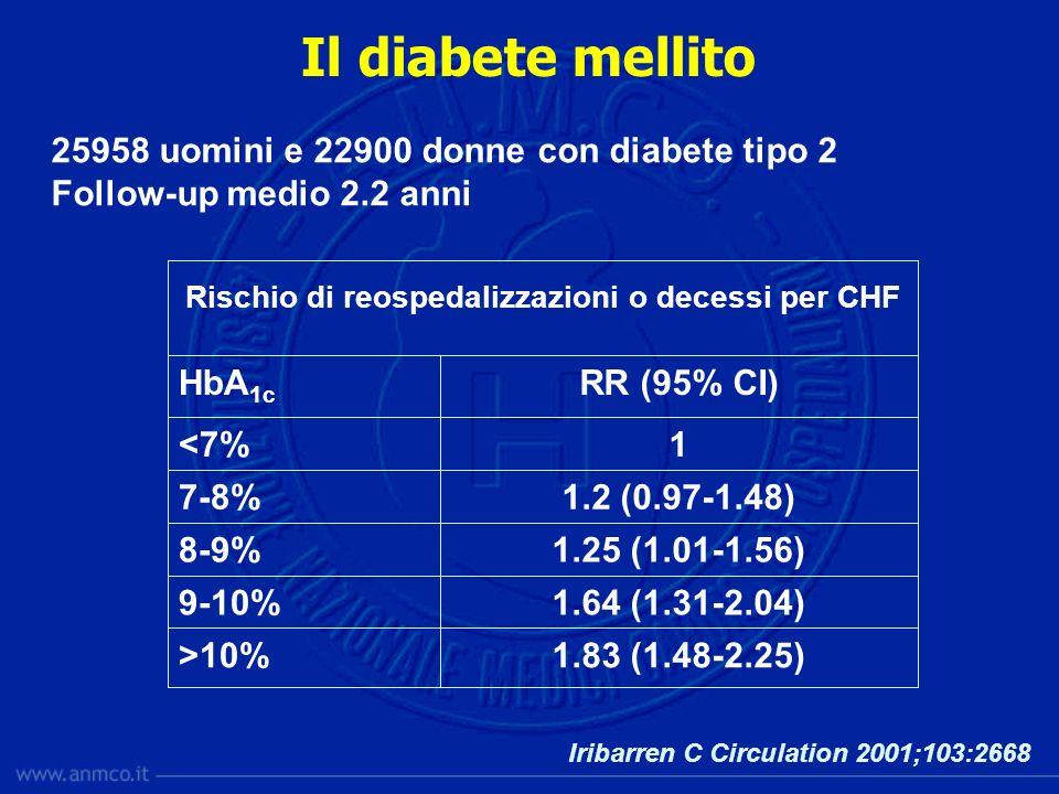 Rischio di reospedalizzazioni o decessi per CHF 1.83 (1.48-2.25)>10% 1.64 (1.31-2.04)9-10% 1.25 (1.01-1.56)8-9% 1.2 (0.97-1.48)7-8% 1<7% RR (95% CI)Hb