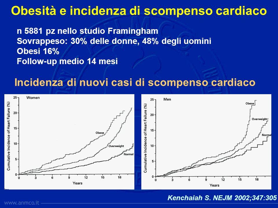 Obesità e incidenza di scompenso cardiaco Kenchaiah S. NEJM 2002;347:305 n 5881 pz nello studio Framingham Sovrappeso: 30% delle donne, 48% degli uomi