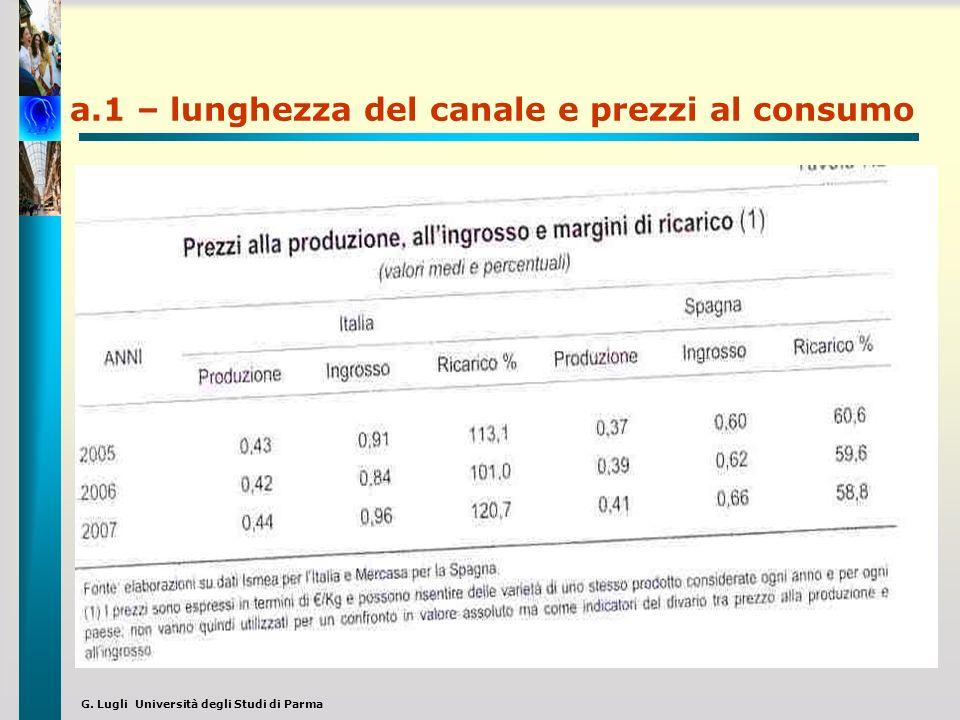 G. Lugli Università degli Studi di Parma a.1 – lunghezza del canale e prezzi al consumo