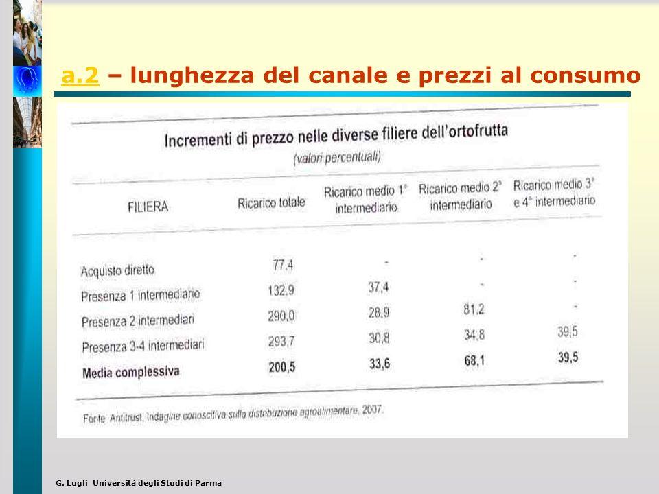 G. Lugli Università degli Studi di Parma a.2a.2 – lunghezza del canale e prezzi al consumo