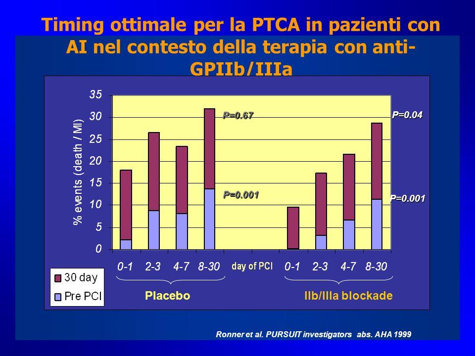 Timing ottimale per la PTCA in pazienti con AI nel contesto della terapia con anti- GPIIb/IIIa Ronner et al. PURSUIT investigators abs. AHA 1999 P=0.0