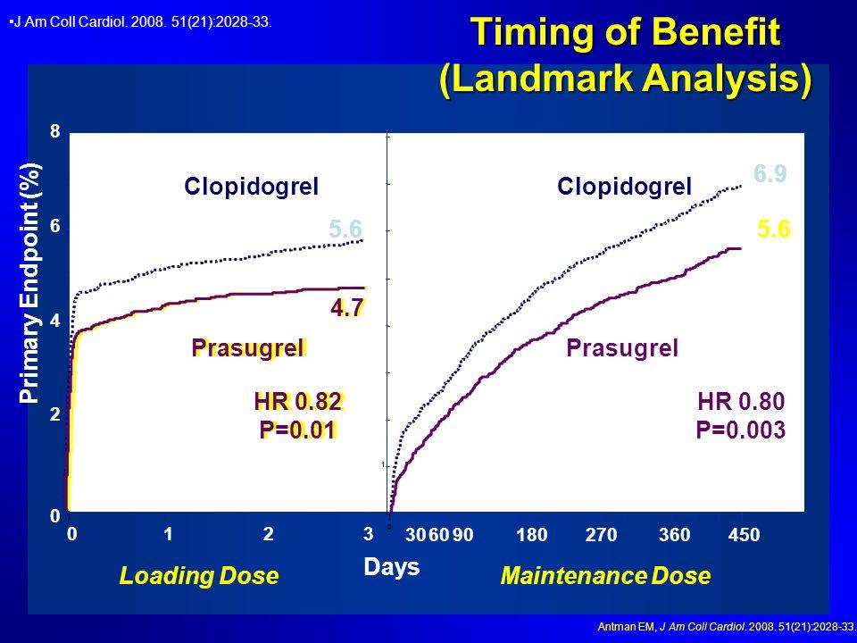0 2 4 6 8 0123 1 0 306090180270360450 HR 0.82 P=0.01 HR 0.80 P=0.003 5.6 4.7 6.9 5.6 Days Primary Endpoint (%) Prasugrel Clopidogrel Prasugrel Clopido