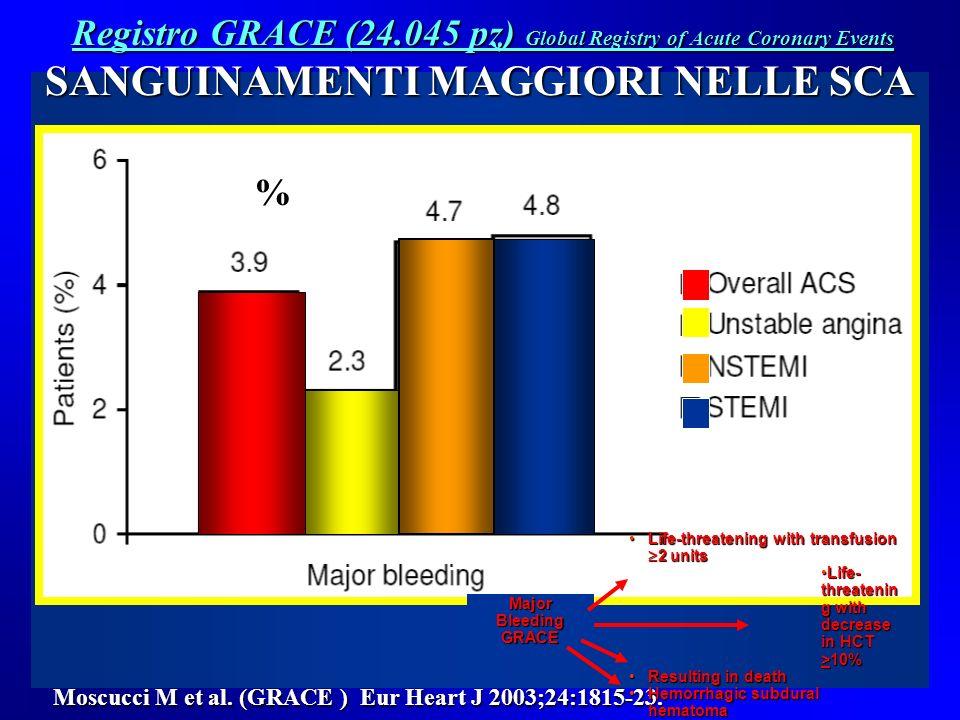 PREDITTORI DI SANGUINAMENTO NELLA PCI, SCA( NSTEMI E UA), STEMI (1) predittori clinici relativi al pz (l età avanzata, sesso femminile, ipertensione, malattia renale, FC elevata, l anemia, la storia precedente di sanguinamenti, e, forse, diabete mellito, FA, fumo) (2) presentazione clinica ( STEMI, NSTENI / UA ) (3) anomalie di biomarcatori cardiaci e / o elettrocardiografiche (4) le procedure invasive (come il cateterismo cardiaco, IABP, PCI con scelta dellaccesso vascolare, di durata > 1 h, con rimozione introduttori > 6 h) (5) la scelta della terapia antiaggregante e antitrombotica, vasopressori Manoukiam SV 2009; Am J Cardiol : 104 ( suppl), 9C – 15 C 4 e 5 modificabili