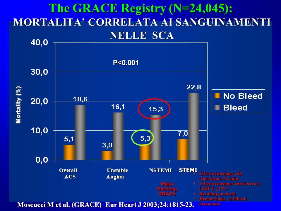 Moscucci M et al. (GRACE) Eur Heart J 2003;24:1815-23. P<0.001 Overall Unstable NSTEMI STEMI ACS Angina ACS Angina Mortality (%) The GRACE Registry (N