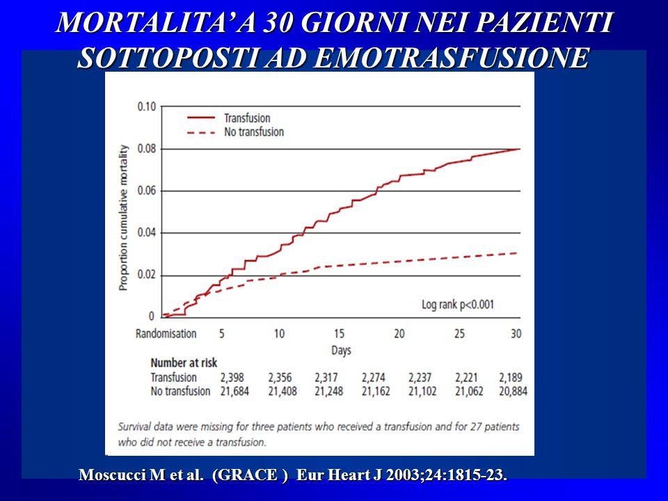 Sopravvivenza con diversa soglia di trasfusione Hebert PC et al N Engl J Med 1999; 340: 409 - 417 TRASFUSI Strategia restrittiva Strategia liberale 418 pz 420 pz Hb < 7 gr% Hb < 10 gr%