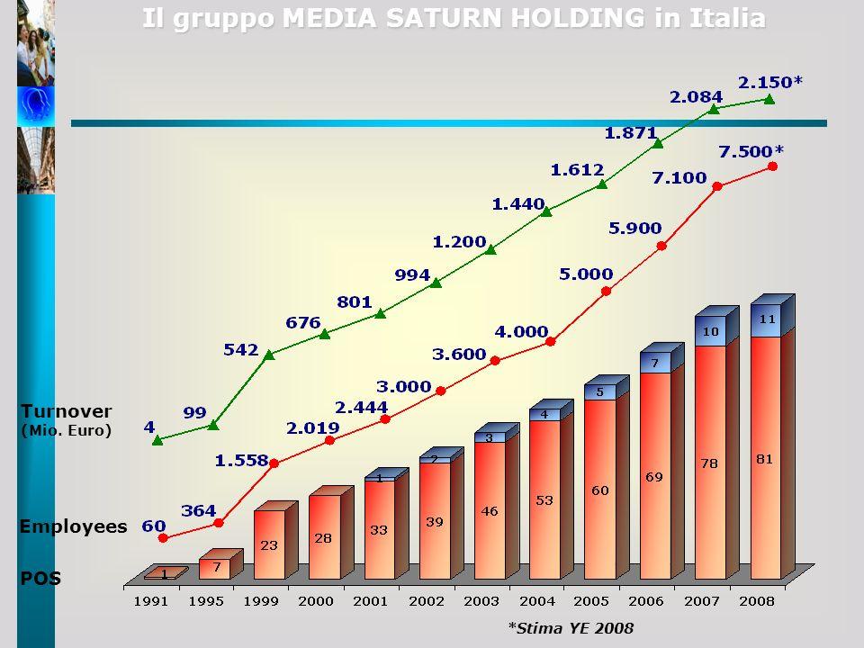 POS Employees Turnover (Mio. Euro) Il gruppo MEDIA SATURN HOLDING in Italia *Stima YE 2008