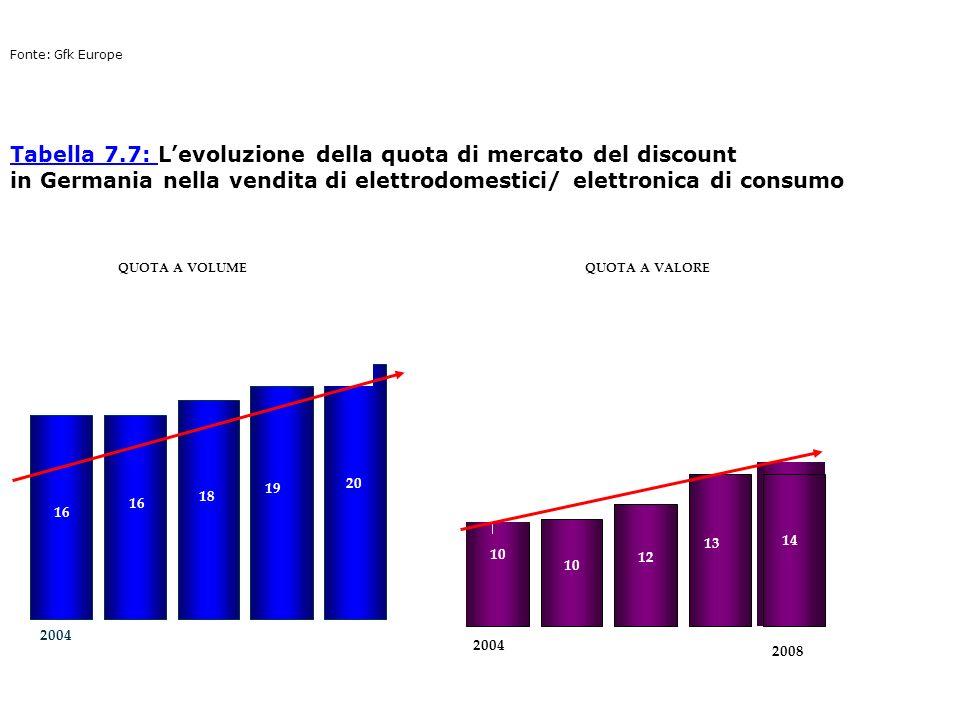 2004 2008 Tabella 7.7: Tabella 7.7: Levoluzione della quota di mercato del discount in Germania nella vendita di elettrodomestici/ elettronica di cons