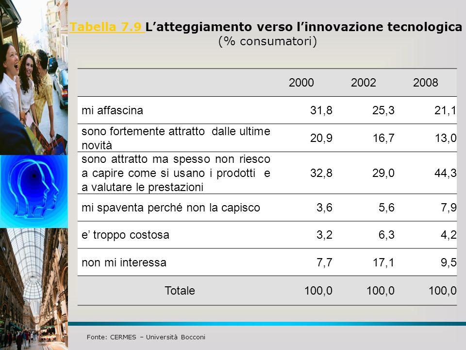 Tabella 7.9 Tabella 7.9 Latteggiamento verso linnovazione tecnologica (% consumatori) Fonte: CERMES – Università Bocconi 200020022008 mi affascina31,8