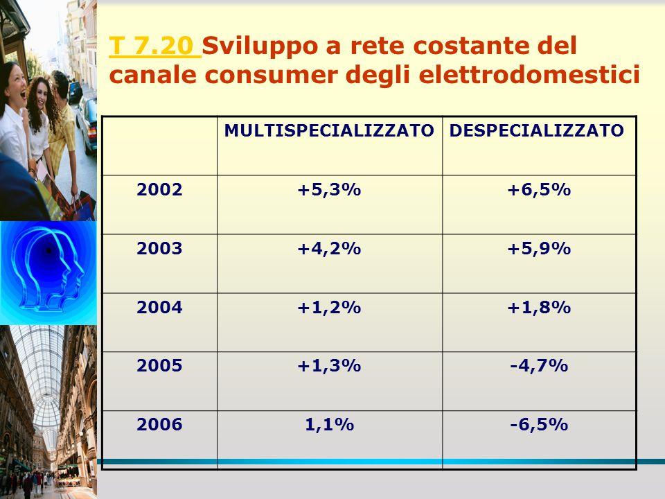 T 7.20 T 7.20 Sviluppo a rete costante del canale consumer degli elettrodomestici MULTISPECIALIZZATODESPECIALIZZATO 2002+5,3%+6,5% 2003+4,2%+5,9% 2004