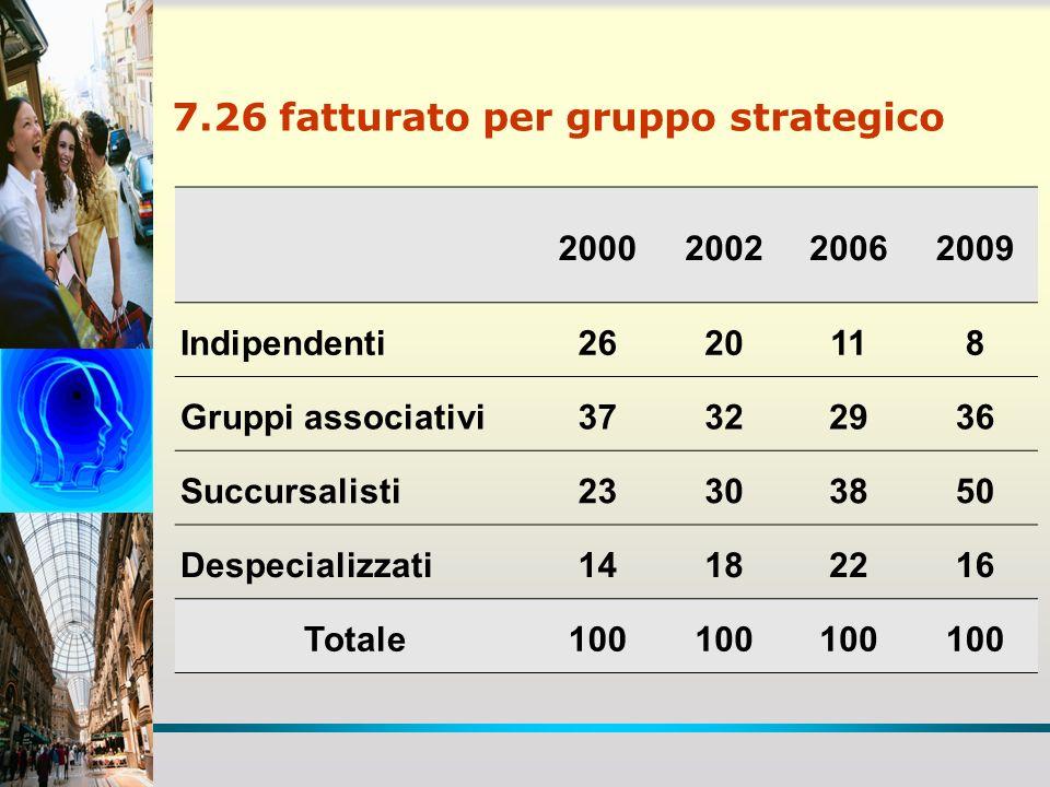 7.26 fatturato per gruppo strategico 2000200220062009 Indipendenti2620118 Gruppi associativi37322936 Succursalisti23303850 Despecializzati14182216 Tot