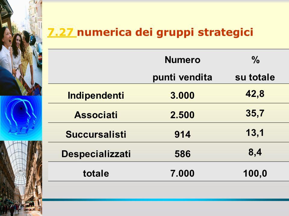 7.27 7.27 numerica dei gruppi strategici Numero punti vendita % su totale Indipendenti3.000 42,8 Associati2.500 35,7 Succursalisti914 13,1 Despecializ