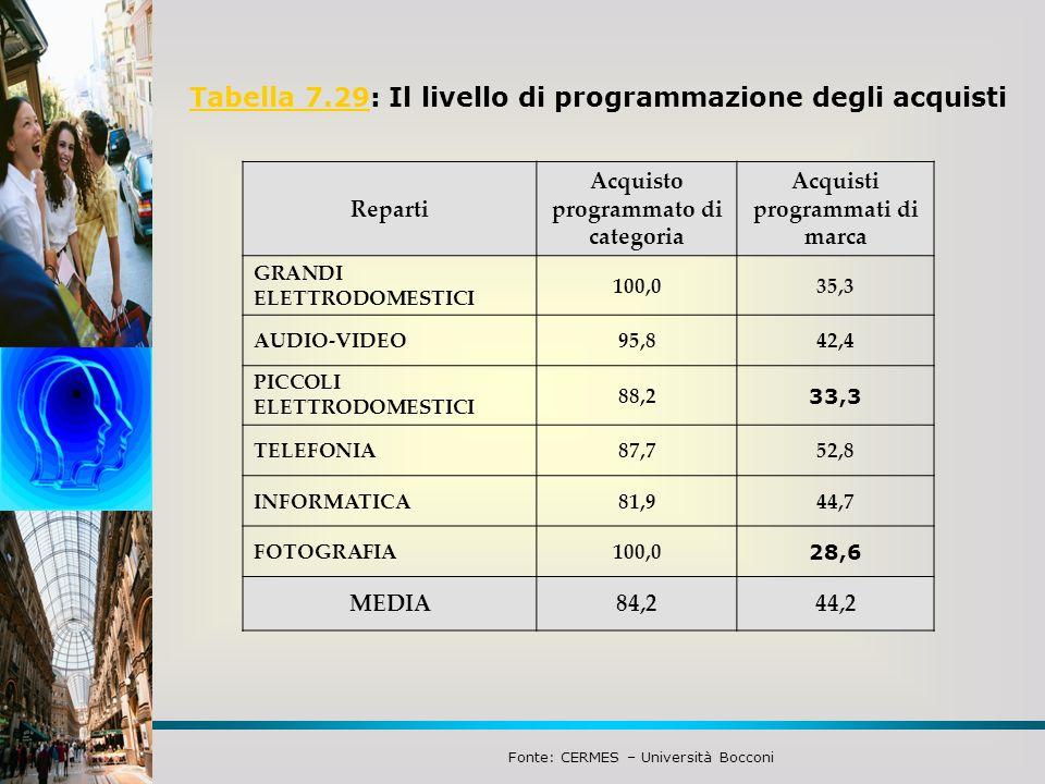 Tabella 7.29Tabella 7.29: Il livello di programmazione degli acquisti Reparti Acquisto programmato di categoria Acquisti programmati di marca GRANDI E