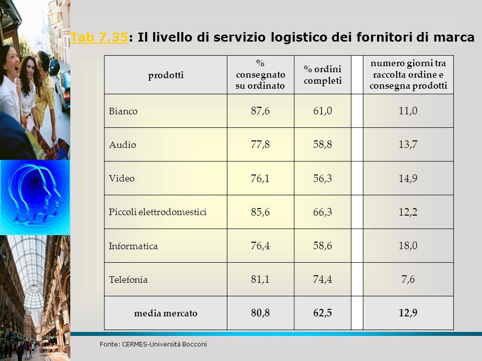 Tab 7.35Tab 7.35: Il livello di servizio logistico dei fornitori di marca prodotti % consegnato su ordinato % ordini completi numero giorni tra raccol
