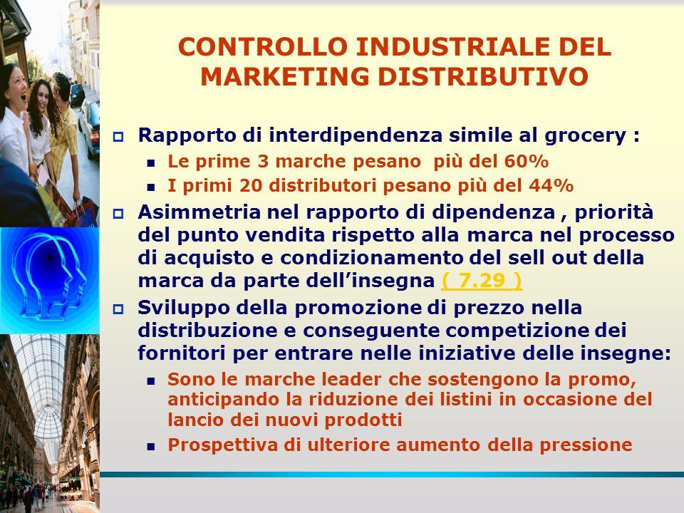 CONTROLLO INDUSTRIALE DEL MARKETING DISTRIBUTIVO Rapporto di interdipendenza simile al grocery : Le prime 3 marche pesano più del 60% I primi 20 distr