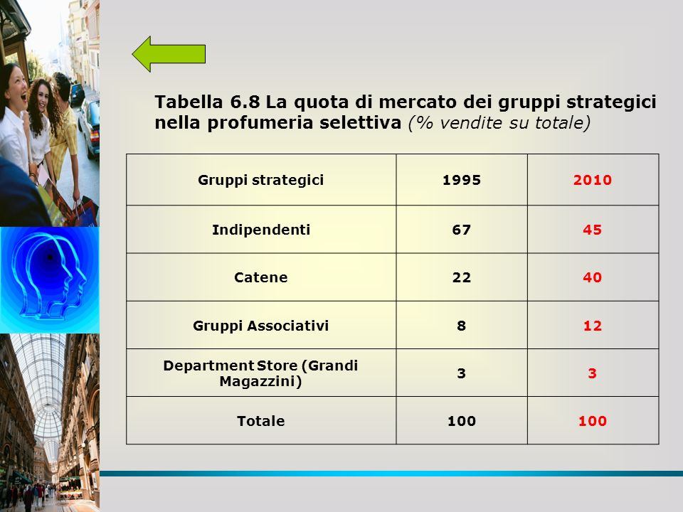 Tabella 6.8 La quota di mercato dei gruppi strategici nella profumeria selettiva (% vendite su totale) Gruppi strategici19952010 Indipendenti6745 Catene2240 Gruppi Associativi812 Department Store (Grandi Magazzini) 33 Totale100