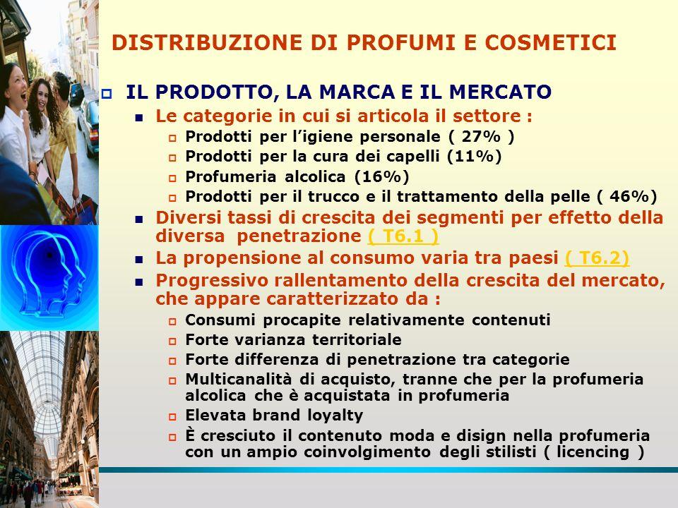 DISTRIBUZIONE DI PROFUMI E COSMETICI IL PRODOTTO, LA MARCA E IL MERCATO Le categorie in cui si articola il settore : Prodotti per ligiene personale ( 27% ) Prodotti per la cura dei capelli (11%) Profumeria alcolica (16%) Prodotti per il trucco e il trattamento della pelle ( 46%) Diversi tassi di crescita dei segmenti per effetto della diversa penetrazione ( T6.1 )( T6.1 ) La propensione al consumo varia tra paesi ( T6.2)( T6.2) Progressivo rallentamento della crescita del mercato, che appare caratterizzato da : Consumi procapite relativamente contenuti Forte varianza territoriale Forte differenza di penetrazione tra categorie Multicanalità di acquisto, tranne che per la profumeria alcolica che è acquistata in profumeria Elevata brand loyalty È cresciuto il contenuto moda e disign nella profumeria con un ampio coinvolgimento degli stilisti ( licencing )