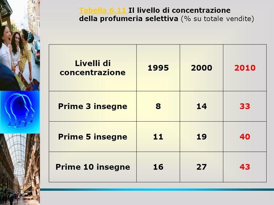 Tabella 6.11 Tabella 6.11 Il livello di concentrazione della profumeria selettiva (% su totale vendite) Livelli di concentrazione 199520002010 Prime 3 insegne81433 Prime 5 insegne111940 Prime 10 insegne162743