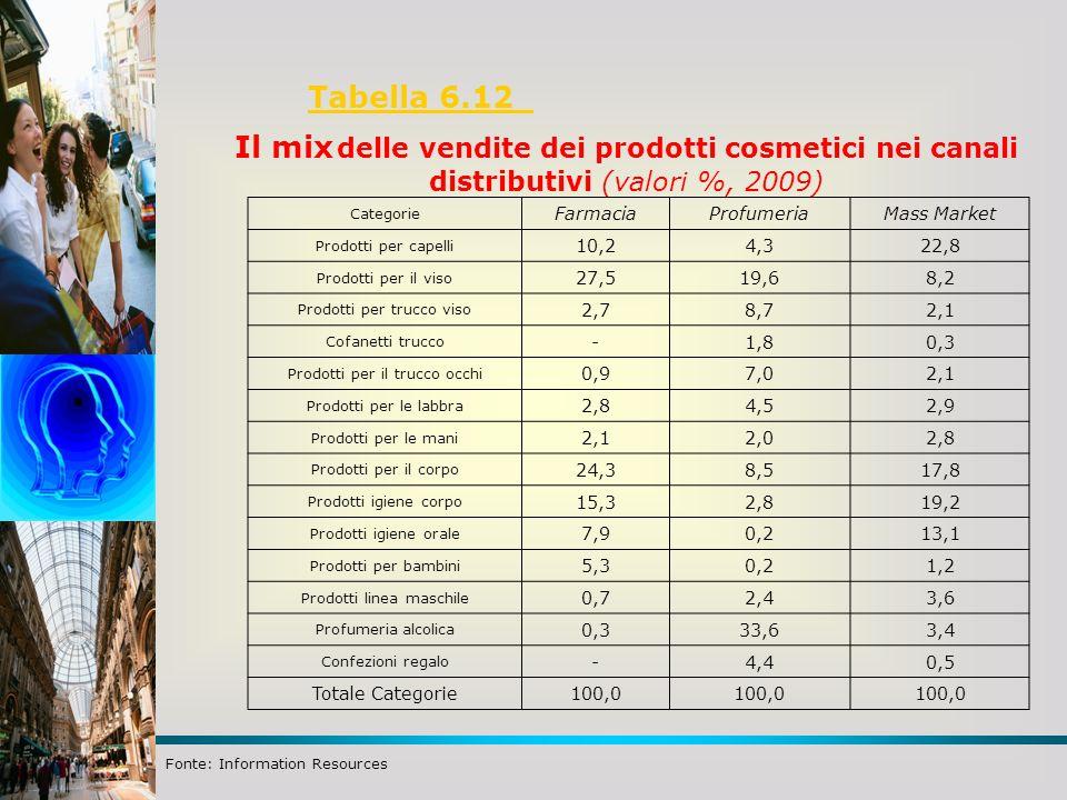 Tabella 6.12 Fonte: Information Resources Il mix delle vendite dei prodotti cosmetici nei canali distributivi (valori %, 2009) Categorie FarmaciaProfumeriaMass Market Prodotti per capelli 10,24,322,8 Prodotti per il viso 27,519,68,2 Prodotti per trucco viso 2,78,72,1 Cofanetti trucco -1,80,3 Prodotti per il trucco occhi 0,97,02,1 Prodotti per le labbra 2,84,52,9 Prodotti per le mani 2,12,02,8 Prodotti per il corpo 24,38,517,8 Prodotti igiene corpo 15,32,819,2 Prodotti igiene orale 7,90,213,1 Prodotti per bambini 5,30,21,2 Prodotti linea maschile 0,72,43,6 Profumeria alcolica 0,333,63,4 Confezioni regalo -4,40,5 Totale Categorie100,0