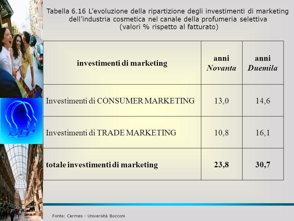 Tabella 6.16 Levoluzione della ripartizione degli investimenti di marketing dellindustria cosmetica nel canale della profumeria selettiva (valori % rispetto al fatturato) investimenti di marketing anni Novanta anni Duemila Investimenti di CONSUMER MARKETING13,014,6 Investimenti di TRADE MARKETING10,816,1 totale investimenti di marketing23,830,7 Fonte: Cermes - Università Bocconi