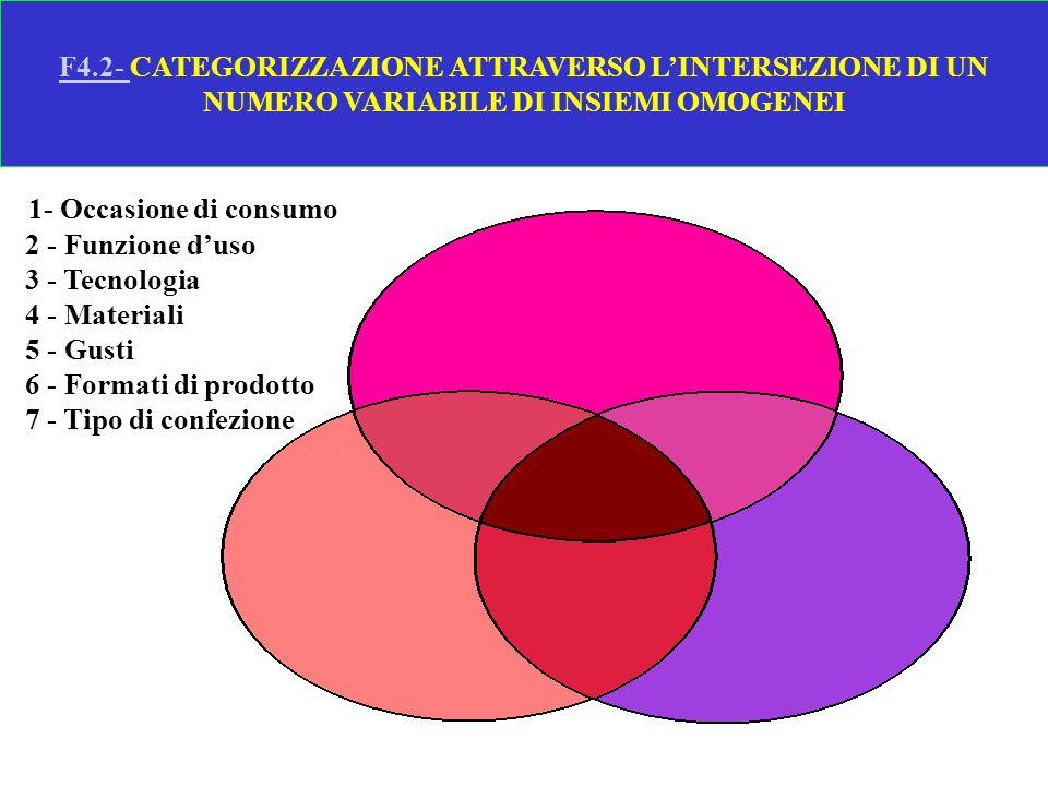 F4.2- F4.2- CATEGORIZZAZIONE ATTRAVERSO LINTERSEZIONE DI UN NUMERO VARIABILE DI INSIEMI OMOGENEI 1- Occasione di consumo 2 - Funzione duso 3 - Tecnolo